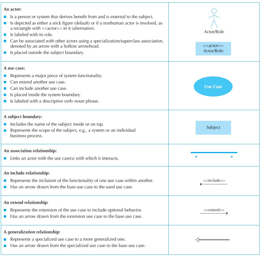 hight resolution of creating use case descriptions and use case diagrams