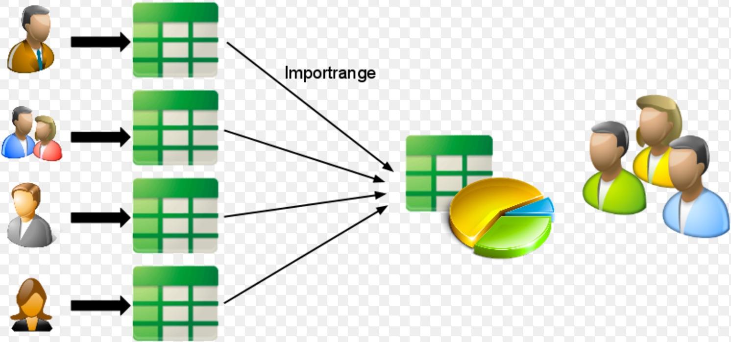 Google Sheets : 2 méthodes pour =importrange filtré. | Le blog de ...