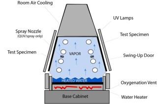 máy kiểm tra tuổi thọ vật liệu quv qlab 2