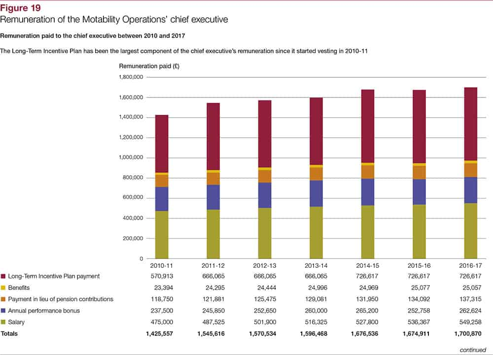 The Motability Operation's senior executive remuneration pay graph
