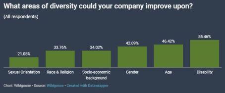 Wildgoose workplace survey graph