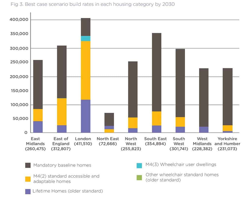 A projection of accessible housing planned in England by 2030 out of new build plans