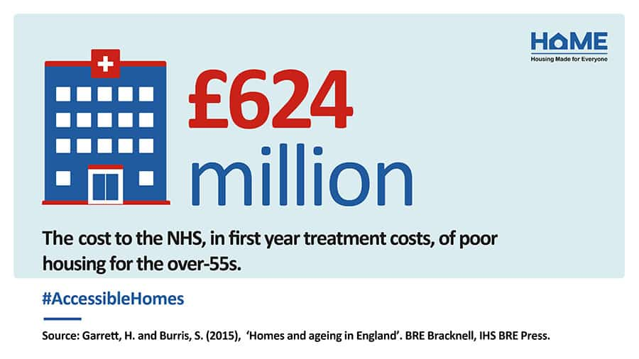 HoME NHS 624 million poor housing cost
