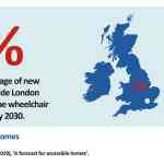 HoME one percent outside London wheelchair accessible 2030