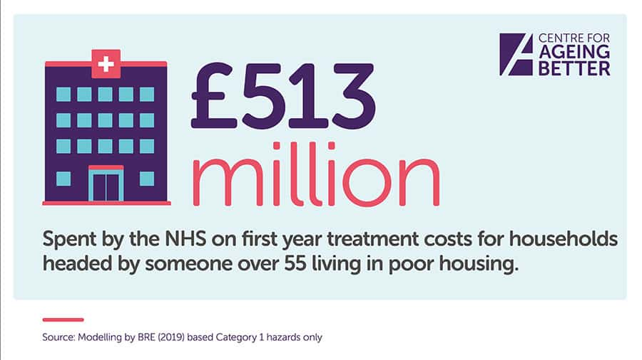 housing NHS cost 513 million