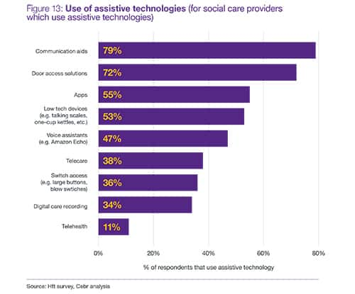 Assistive tech stats HfT social care