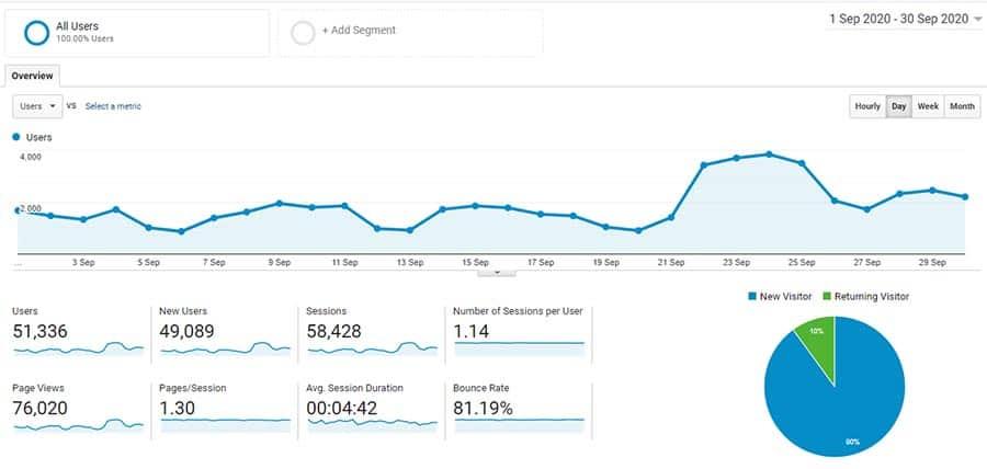 Google Analytics October 2020 results
