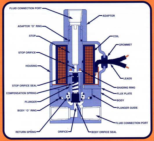 4 way ball valve 2006 suzuki gsxr 600 wiring diagram common type of | kuzhal nadham