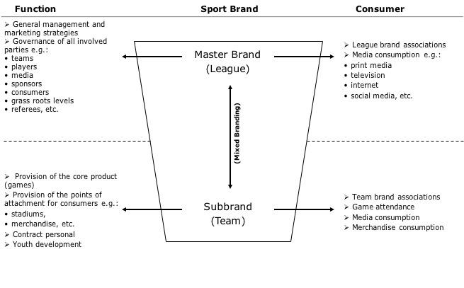 Sport Brand Architecture