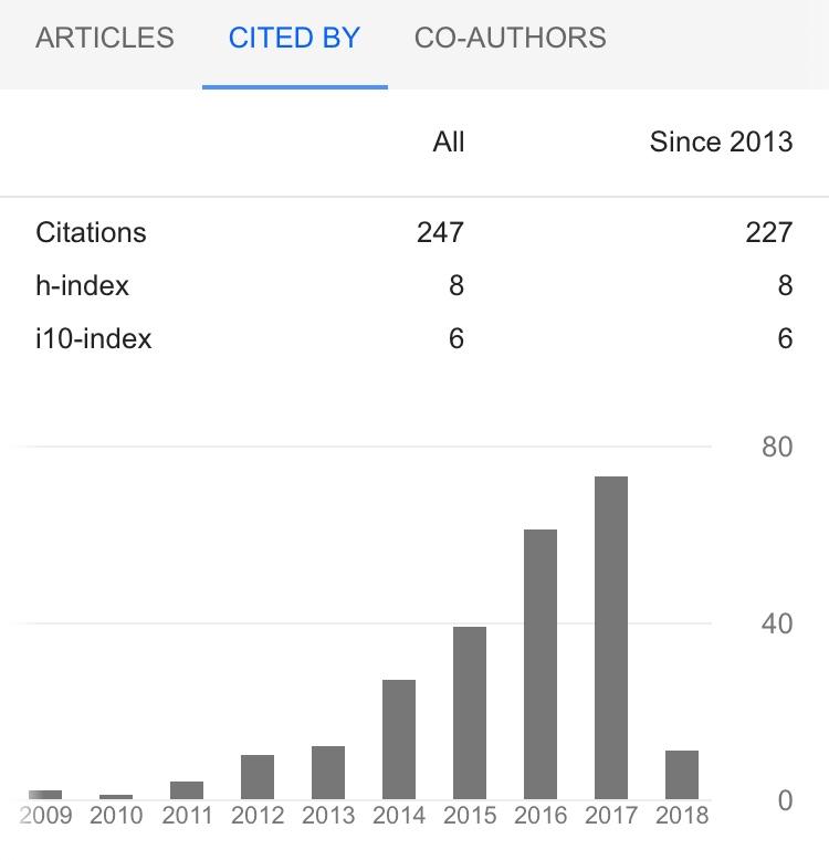 Google Scholar Statistics Thilo Kunkel March 2018