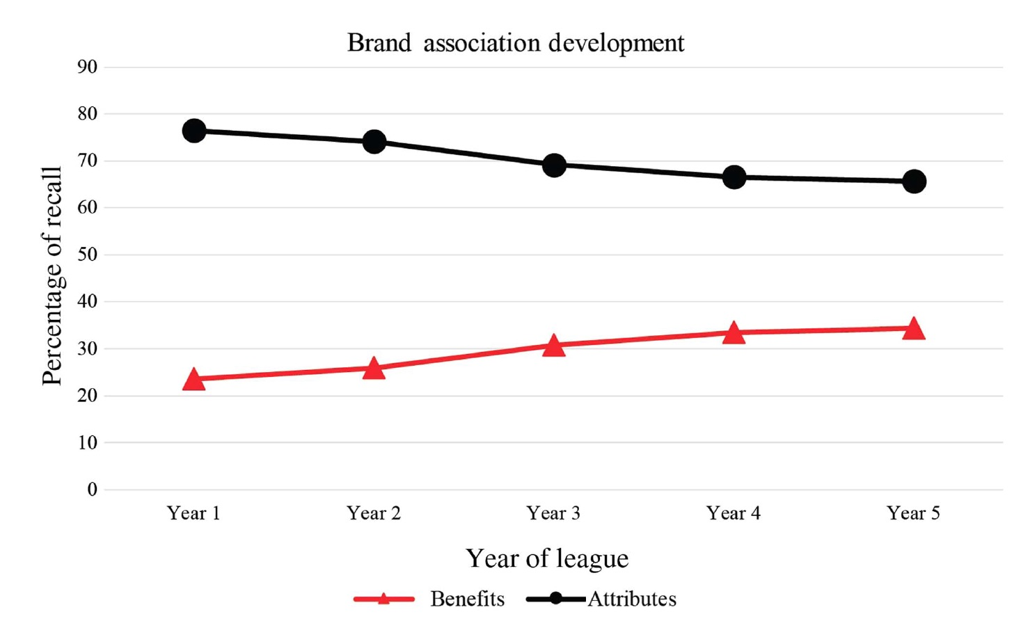 Development of brand associations over time