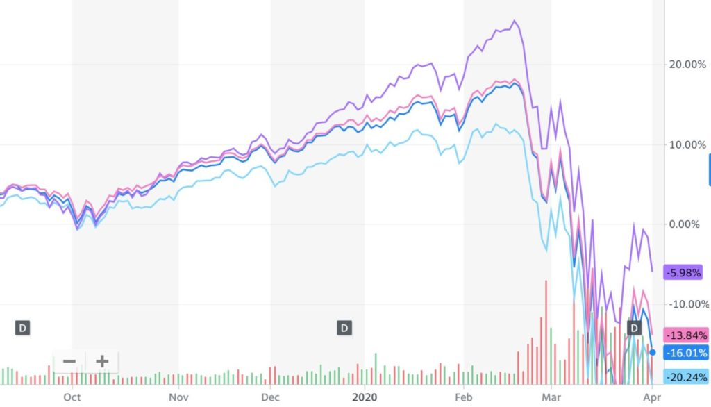 market performance line graph