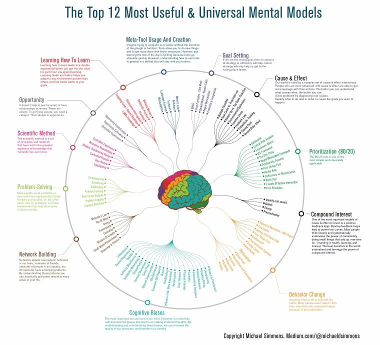 Final Mental Model-02