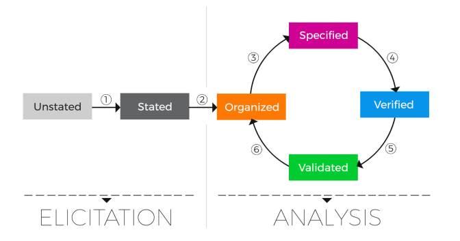 Các bước xử lý requirement trong Business Analyst