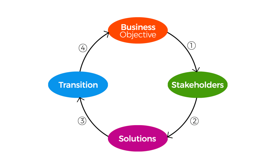 Business Analyst circle