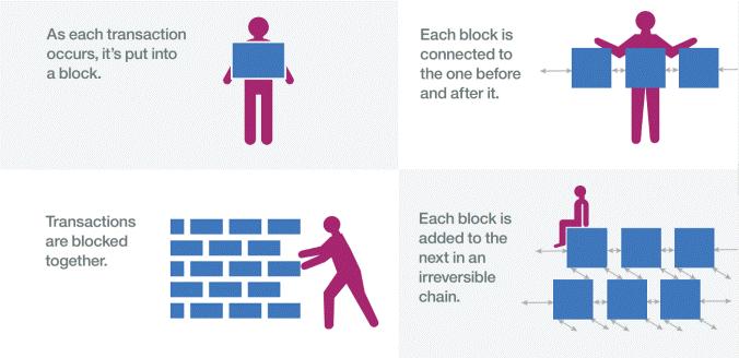 Cách mà blockchain hoạt động