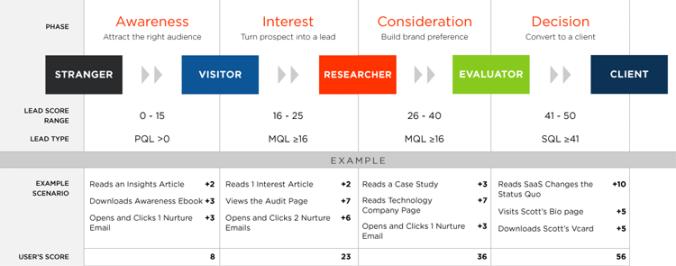 Một ví dụ về Lead Scoring (hình chôm từ Boston Interactive)