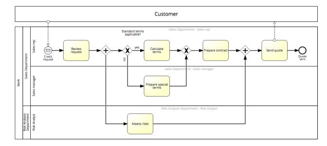 Hình BPMN này gồm 2 POOLS (Bank, Customer) và 3 LANES (Sales Rep, Sales Manager và Risk Analyst). Nguồn: Signavio.com