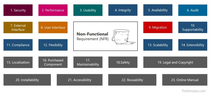 23 loại Non-Functional Requirement