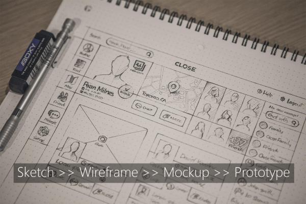 Phân biệt Sketch, Wireframe, Mockup và Prototype