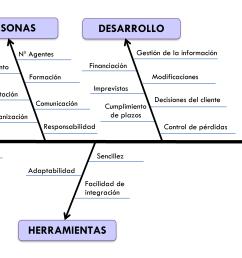 diagrama de ishikawa think productivity recetas de pescado a continuaci n os mostramos un ejemplo sencillo el [ 7013 x 3005 Pixel ]