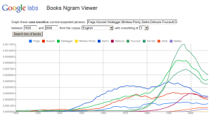 Continental Philosophy Recent Trends Ngram