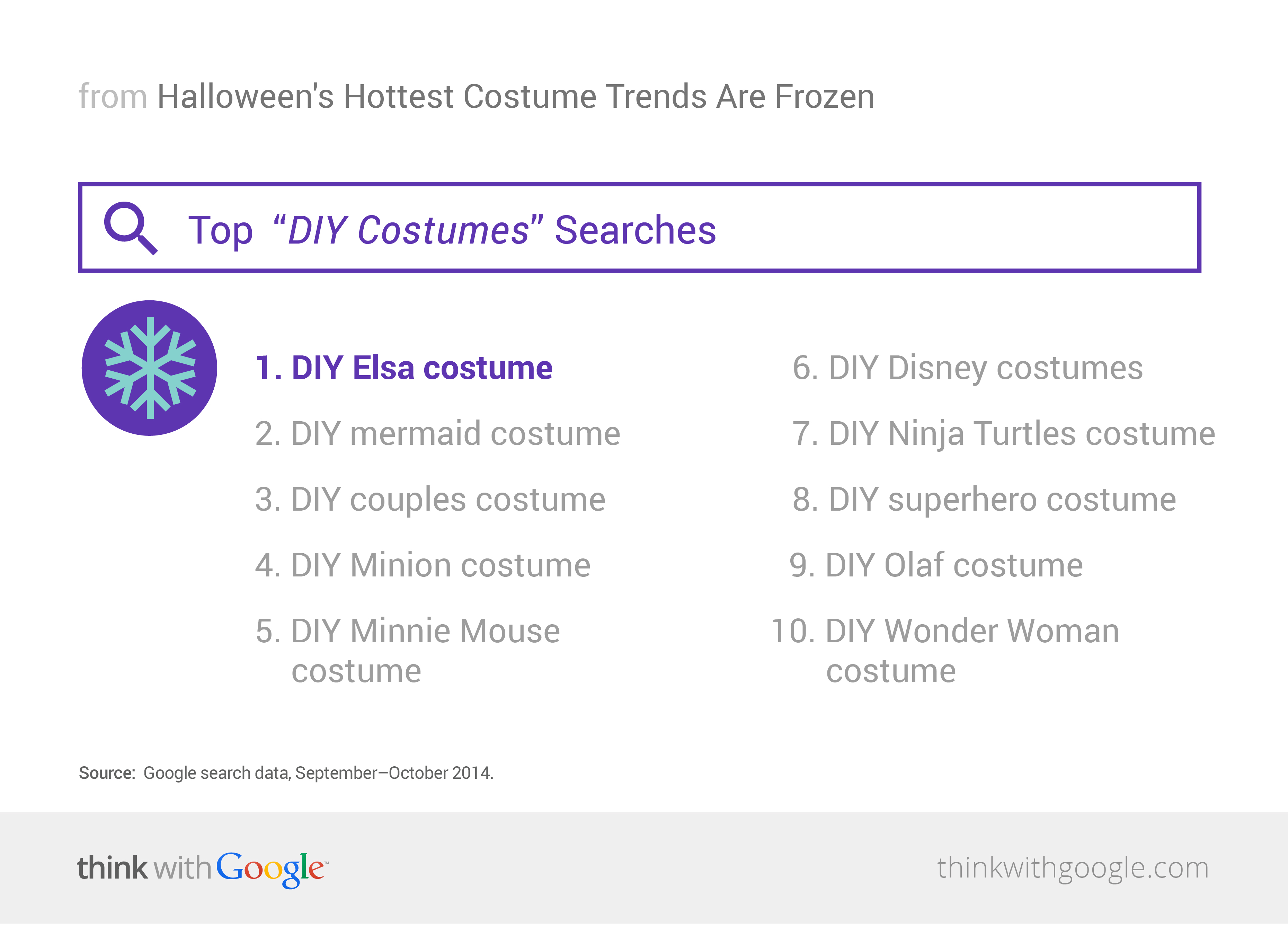 Top DIY Halloween Costumes Searches