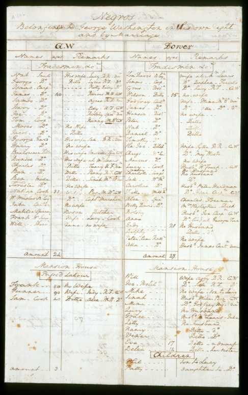 accounting for slavery - George Washington's will