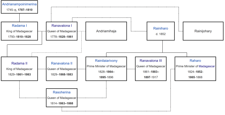 merina - monarchical family tree