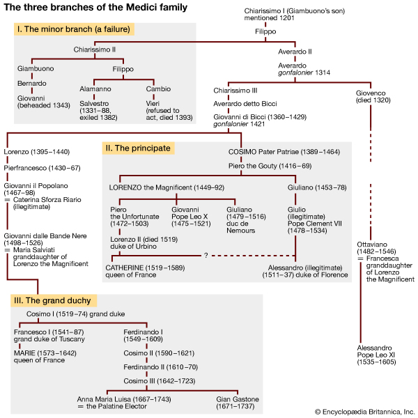 The three branches of the Medici family. the minor branch, the principate, the grand duchy