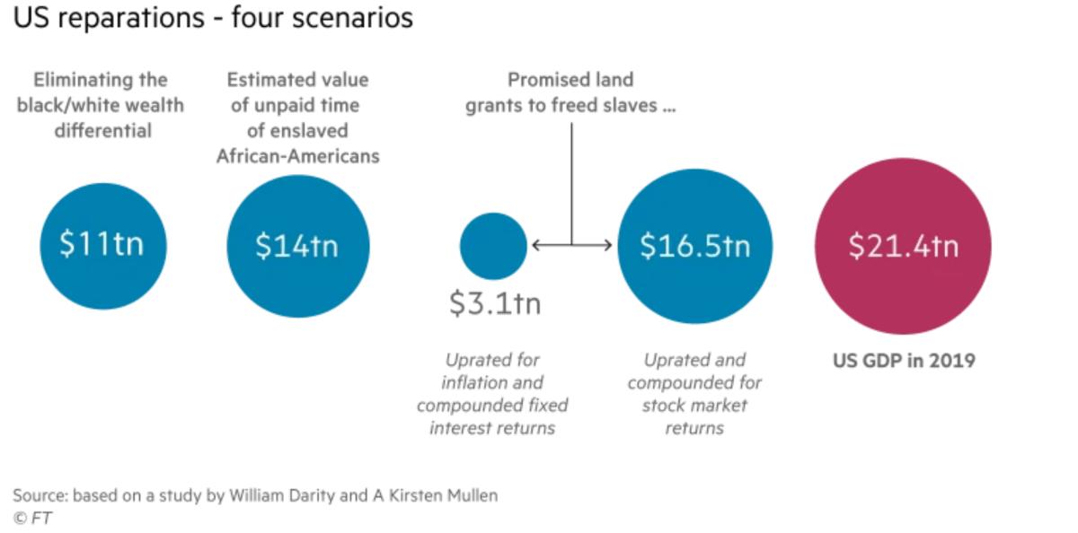 slave trade us reparation estimates