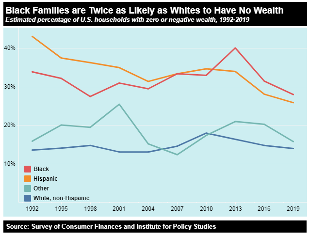 us racial wealth gap comparison over 30 years