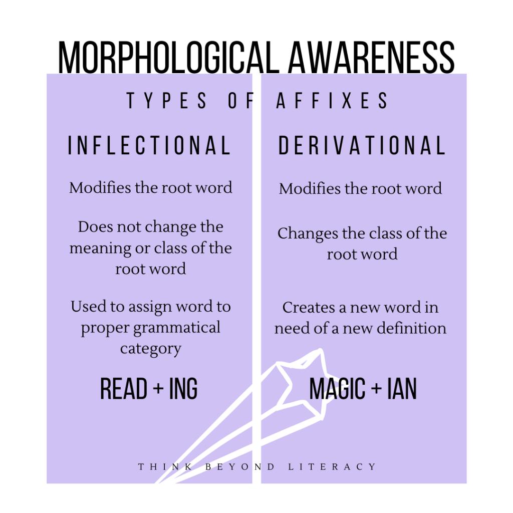 Building Morphological Awareness Prefixes And Suffixes