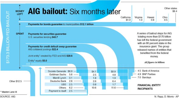 AIG Bailout Infographic: Total Money Spent More Than $170 Billion