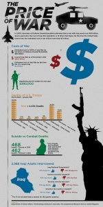 The Cost of War in Money and Lives
