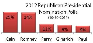 Graph of 2012 Republican Primary Polls 10-30-2011