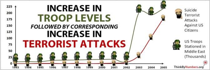 What Really Causes Terrorism? It's Not Your Freedom.
