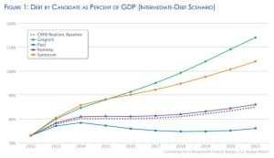 graph of debt by GOP presidential candidate 2012