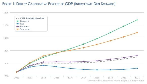 Graph of Total Debt by GOP Presidential Candidates 2012