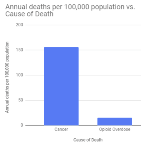You're 14 Times More Likely To Die of Cancer Than From an Opioid Overdose