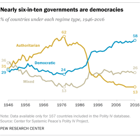 Has political power become more decentralized over time?