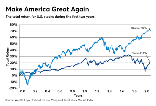 US Stock Market Grew 3 Times Faster Under Obama Than Trump - Think by Numbers