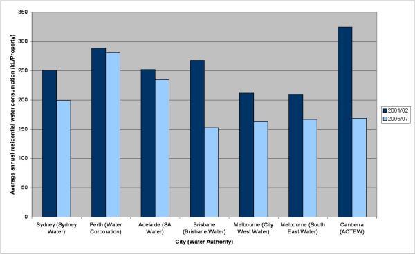 Australia Water Pollution Graph