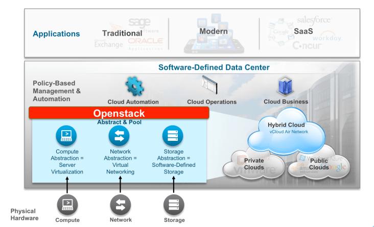 Openstack VMware SDDC