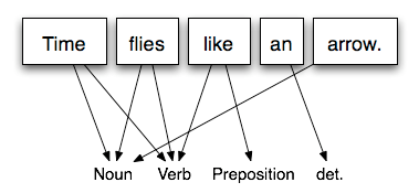 edu(b)log: Artificial Intelligence