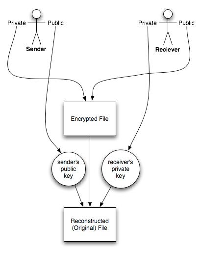 edu(b)log: Computer Forensics I