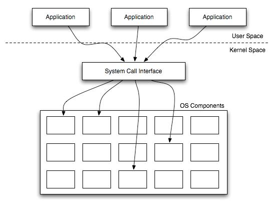 edu(b)log: Operating Systems