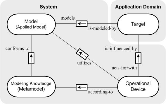 An FMC ER Diagram Model of Model-Driven Mechanism (MDM