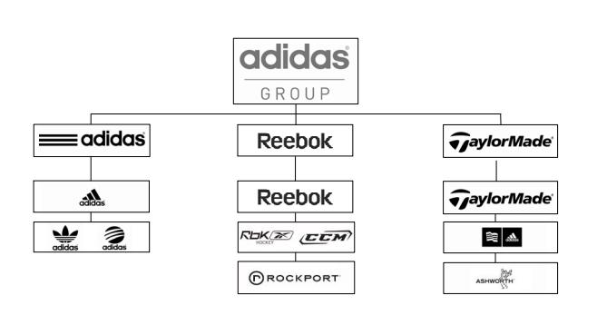 The chart shows all the brands gathered under the roof of the adidas Group