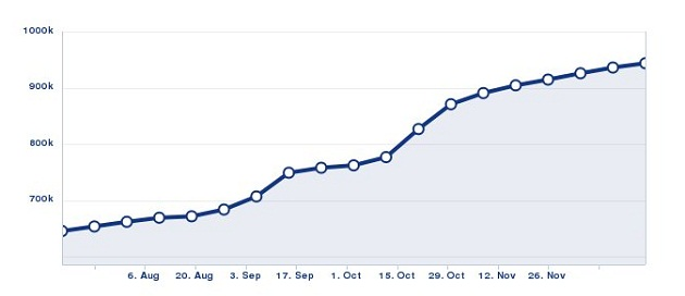Chipsy Egypt fan page progress during 2012